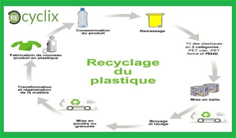 présentation bouteilles et flacons en plastique recyclix France
