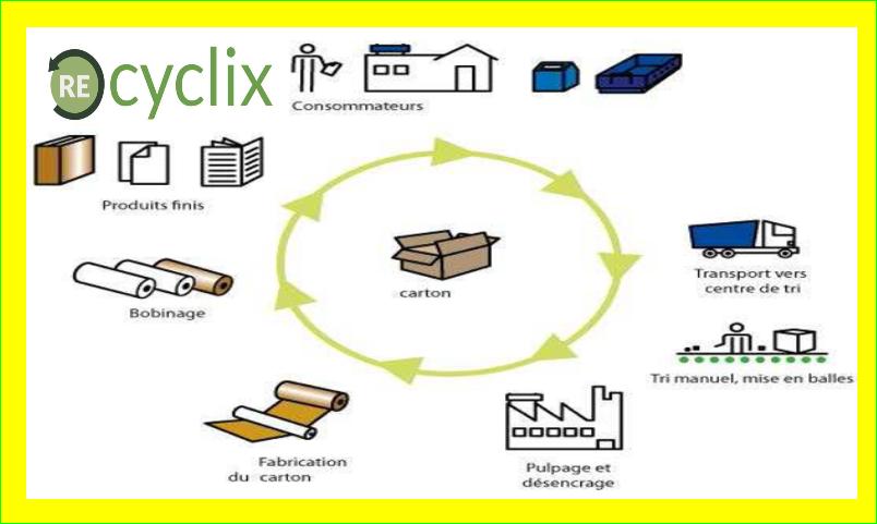 présentation opportunités Cycle du recyclage du carton
