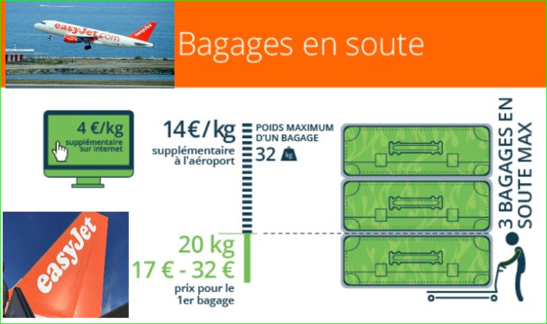 Prix et poids desvalisesbagages en soute des avionsEasyJet image photo de aurélien malecki
